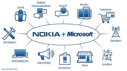 nokia-microsoft-partners