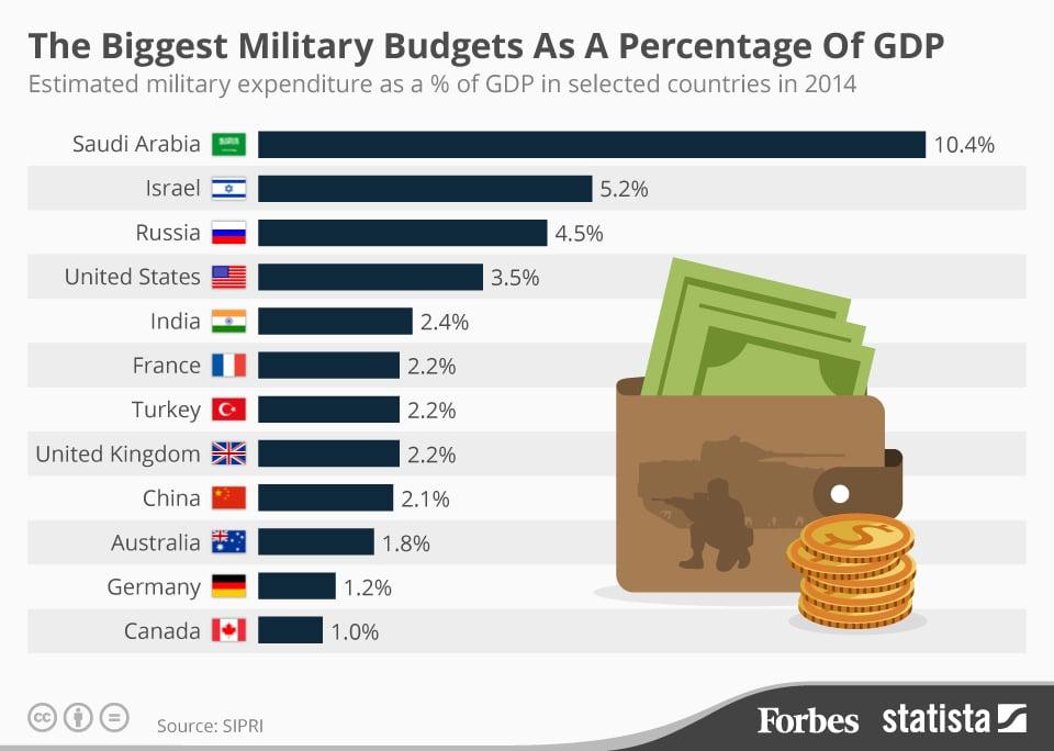 Udio vojnog budžeta u BDP-u (Credit: Forbes)