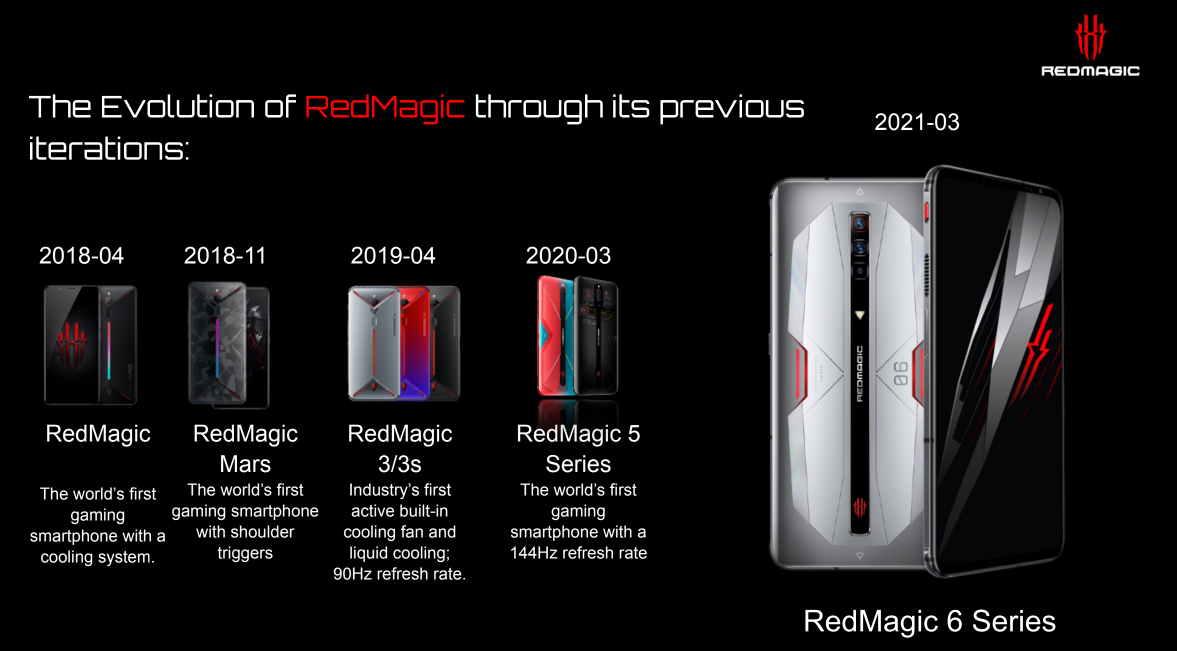 RedMagic 6 evolucija i razvoj