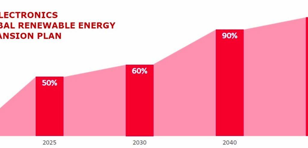 LG se obvezuje na potpuni prijelaz na obnovljive izvore energije do 2050. godine
