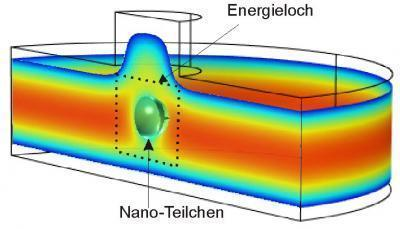 Electrical charges of nano particles