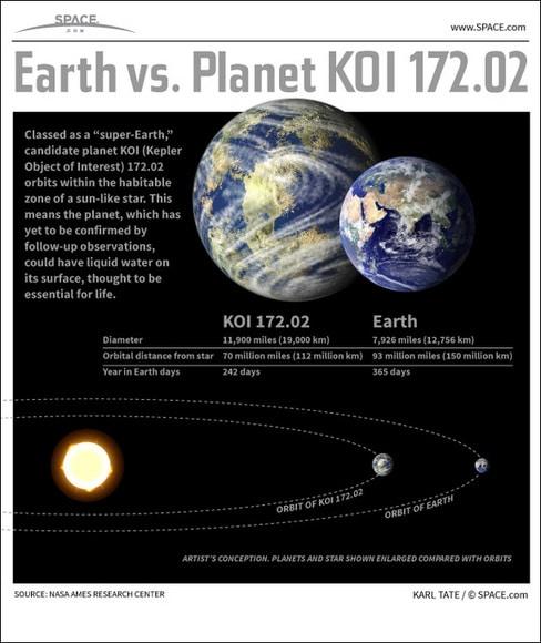 egzoplanet-KOI172.02