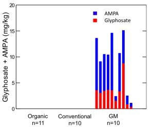 Ostaci glifosata i AMPA u soji. Organska i konvencionalno uzgojena soja imaju količinu ostataka ispod granice na kojoj se mogu detektirati