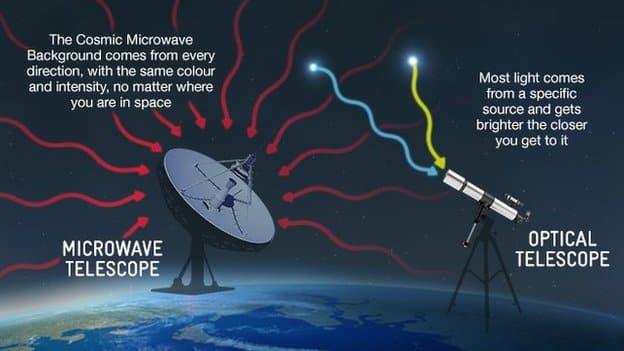 Kozmička mikrovalna pozadina (Image credits: bbc.co.uk)