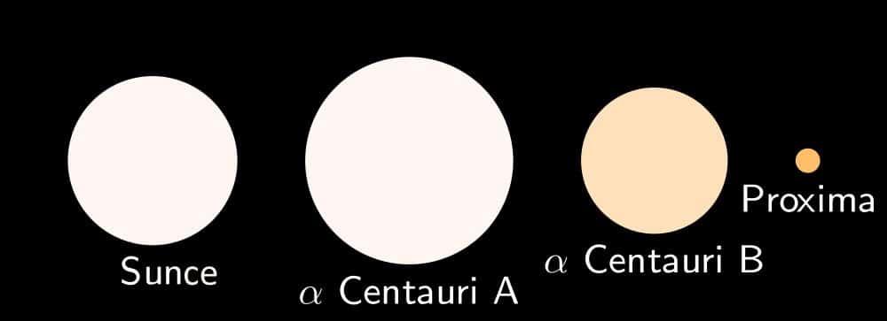Usporedba veličine Sunca i trojnog sustava Alfa Centauri (credit: Wikipedia)