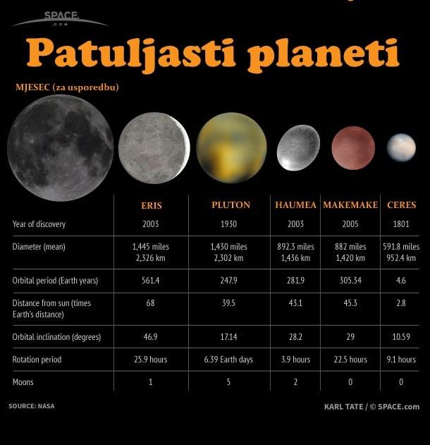 Patuljasti planeti Sunčeva sustava (Credit: space.com)