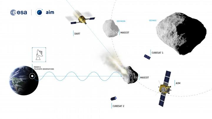 Grafički prikaz misije AIDA, u kojoj bi trebali sudjelovati ESA, NASA, German Aerospace Center, France's Observatoire de la Côte d´Azur i John Hopkins University Applied Physics Laboratory sa sjedištem u Marylandu. (FOTO: ESA)