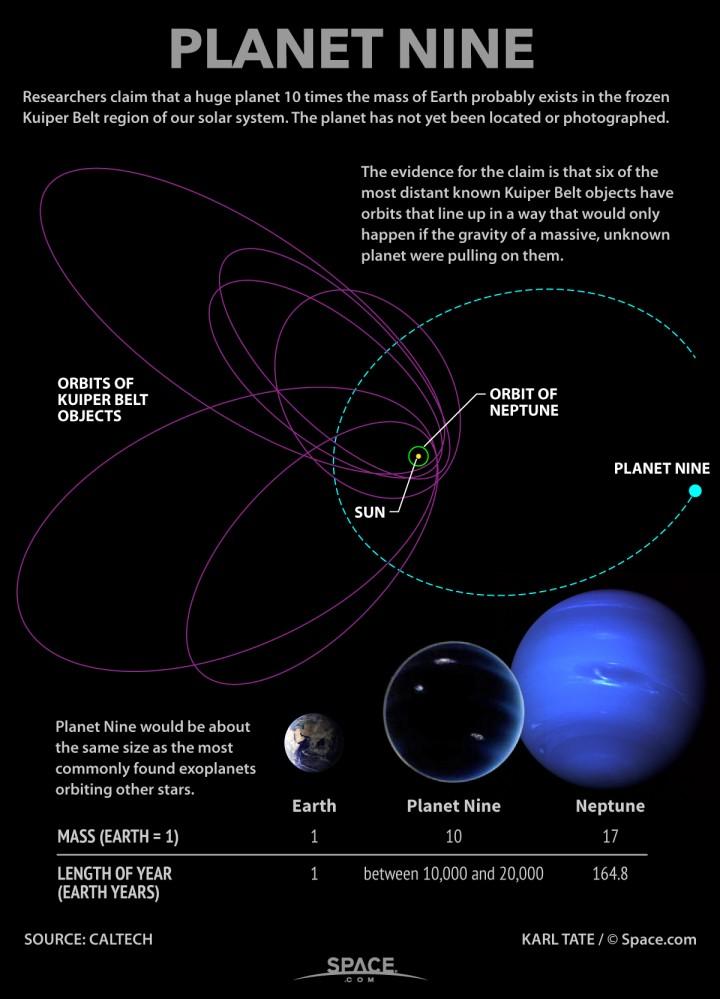 """Grafički prikaz do sad poznatih podataka o """"Devetom planetu"""" (FOTO: CalTech/Karl Tate/@Space.com"""