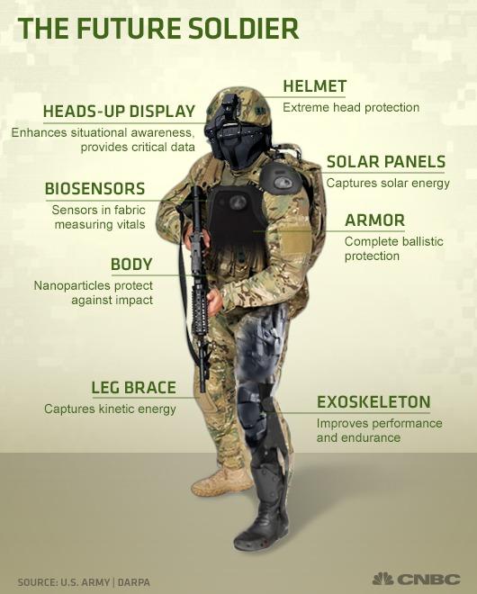 Planirani izgled naprednog pješačkog sustava pod imenom Tactical Operator Light Operator Suit (TALOS), kod kojeg je planiran visok stupanj integracije čovjeka i tehnologije. (FOTO: US Army/DARPA/CNBC