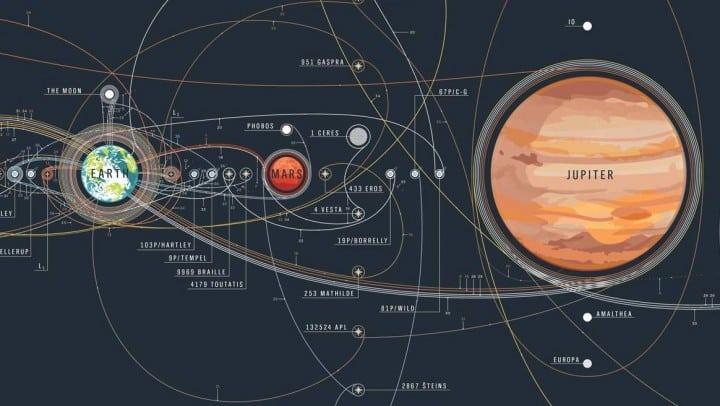 dio karte svemirskih letova