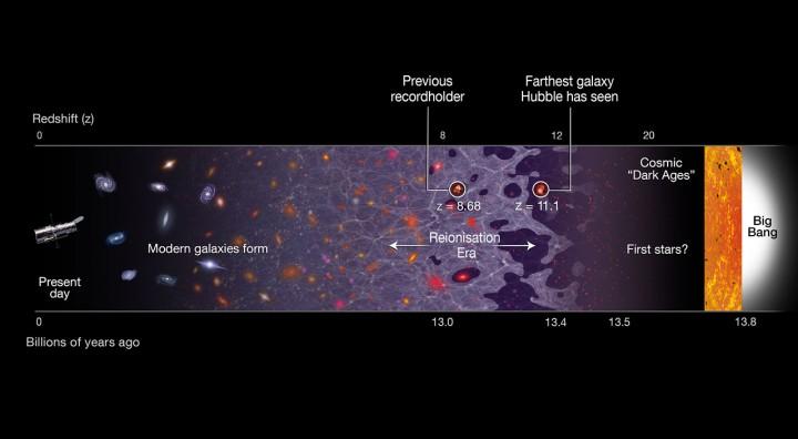 Grafički prikaz povijesti svemira, od sadašnjosti (lijevo), do Velikog praska, koji se dogodije prije 13.8 milijardi godina (desno). Na grafikonu je prikazana i galaksija GN-z11, nastala 400 milijuna godina nakon Velikog praska. (FOTO: NASA, ESA, A. Feild (STScl)