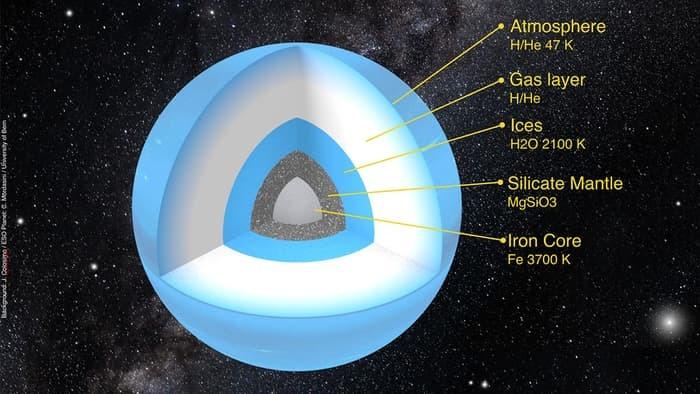 Vjerojatna struktura Devetog planeta (FOTO: University of Bern)