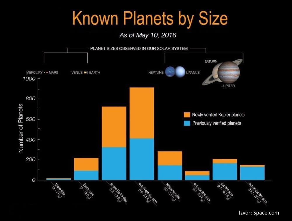 Usporedba otkrivenih planeta po veličini (Credit: Space.com)