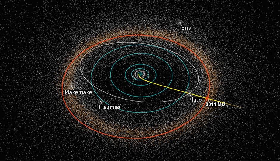 Prikaz orbite Plutona, odnosno 2014 MU69 (Credit: Wikipedia)