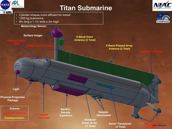 Trenutni dizajn podmornice (FOTO: NASA)