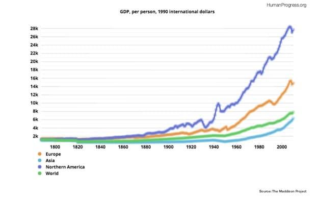 GDP, per person